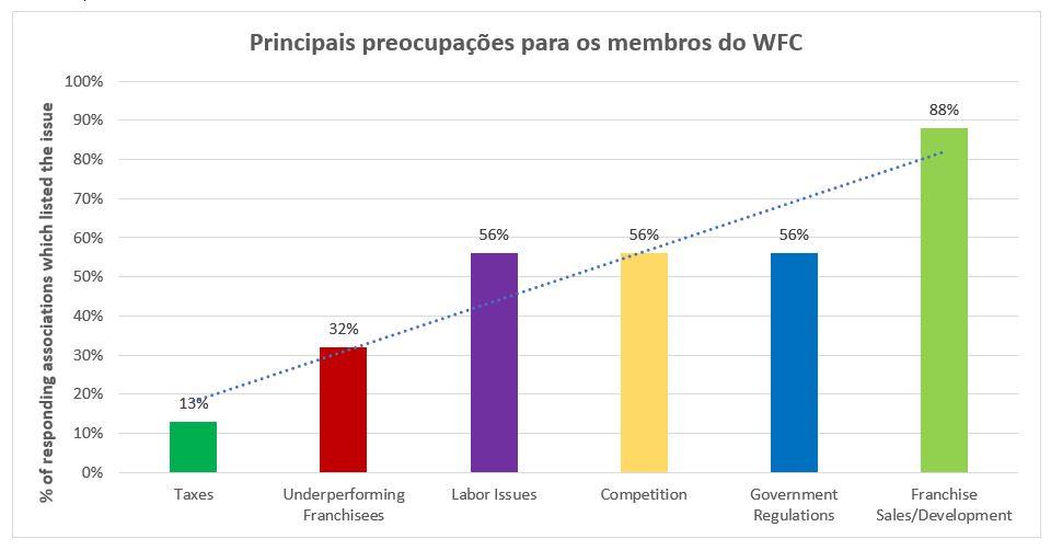 WFC Survey